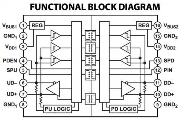 analog devices adum4160 usb isolator ic block diagram