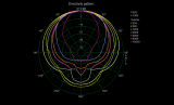 20110611_-_directivity_polar_third_octave.png