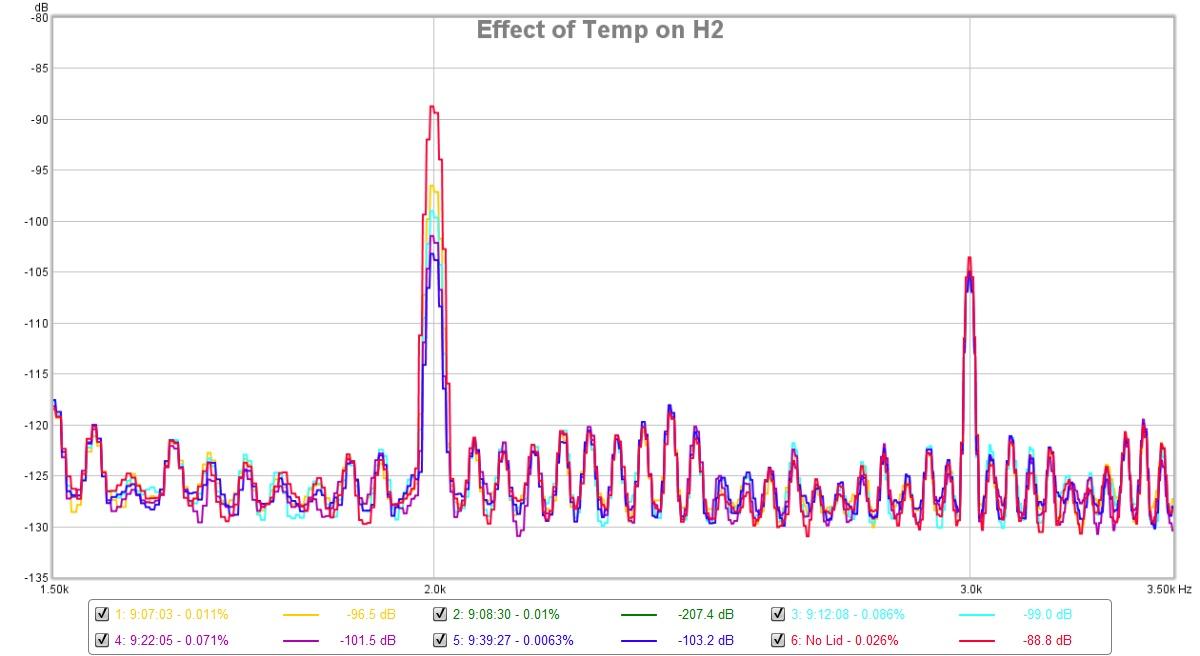 Aksa Lender HPA-aksa-lender-hpa-130ma-bias-2-0vpp-43ohms-hp2760-temp-effect-jpg