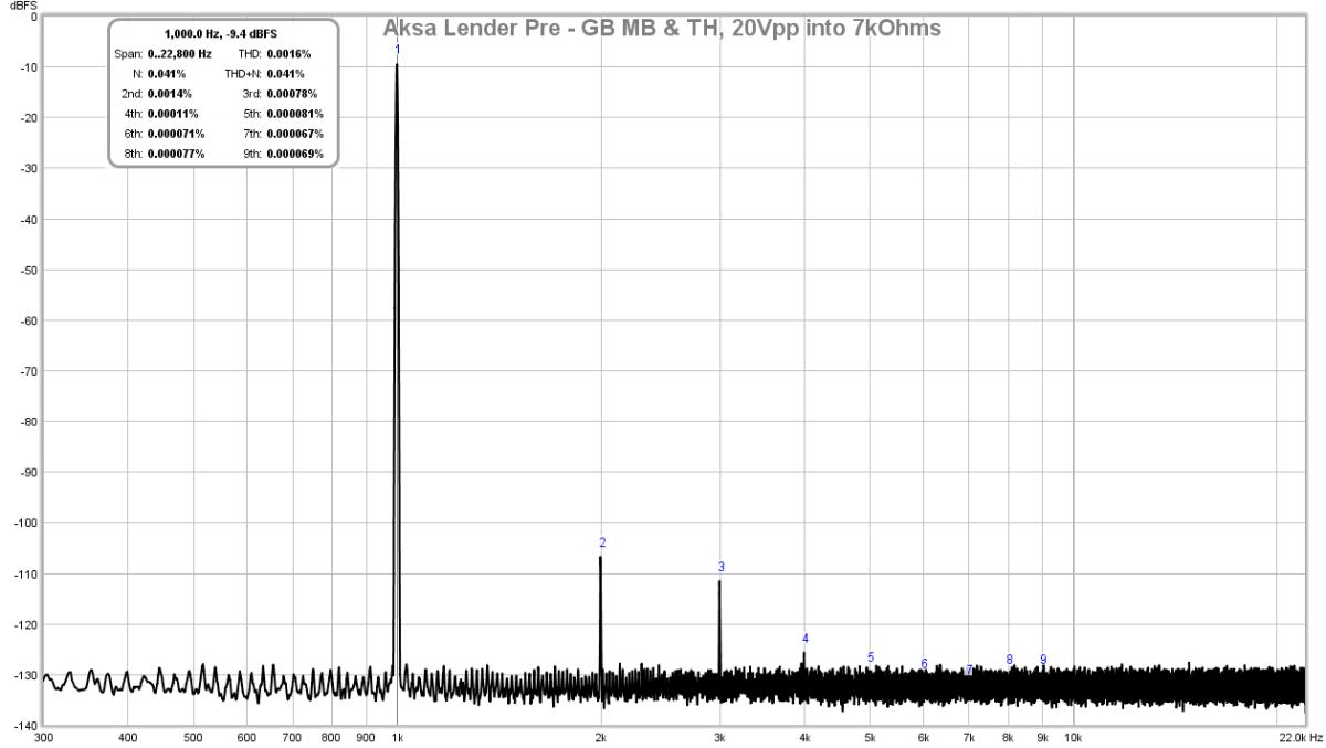 AKSA's Lender Preamp with 40Vpp Ouput GB-aksa-lender-pre-gb-mb-th-20vpp-7kohm-fft-png