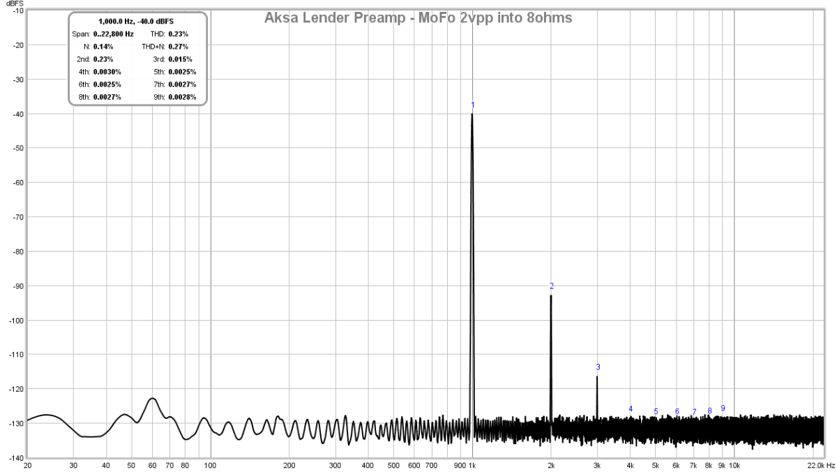 Build This MoFo!-aksa-lender-pre-mofo-2vpp-8ohms-fft-png