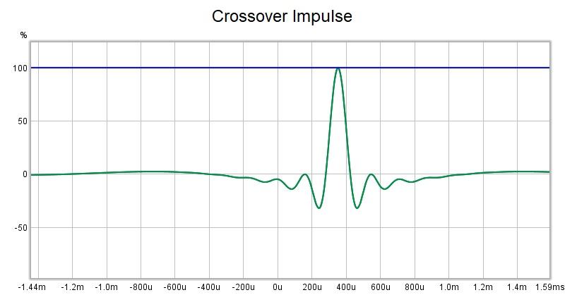 REW as FIR generator experiments-crossover-impulse-jpg