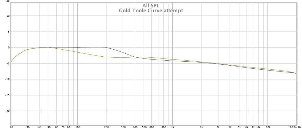 Full Range TC9 Line Array CNC Cabinet-curve-compare-jpg