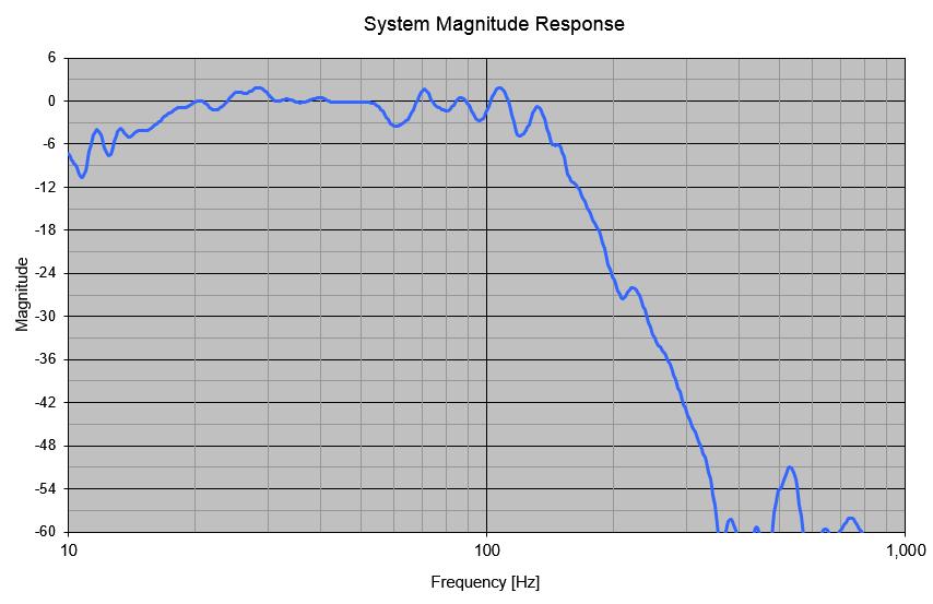 In Pursuit of a 20-20k Dipole Loudspeaker-eqd_response-png