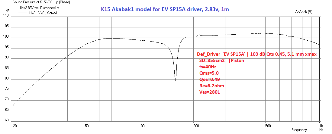 AKABAK 3-k15v3e-evsp15a-freq-2-83v-1m-png