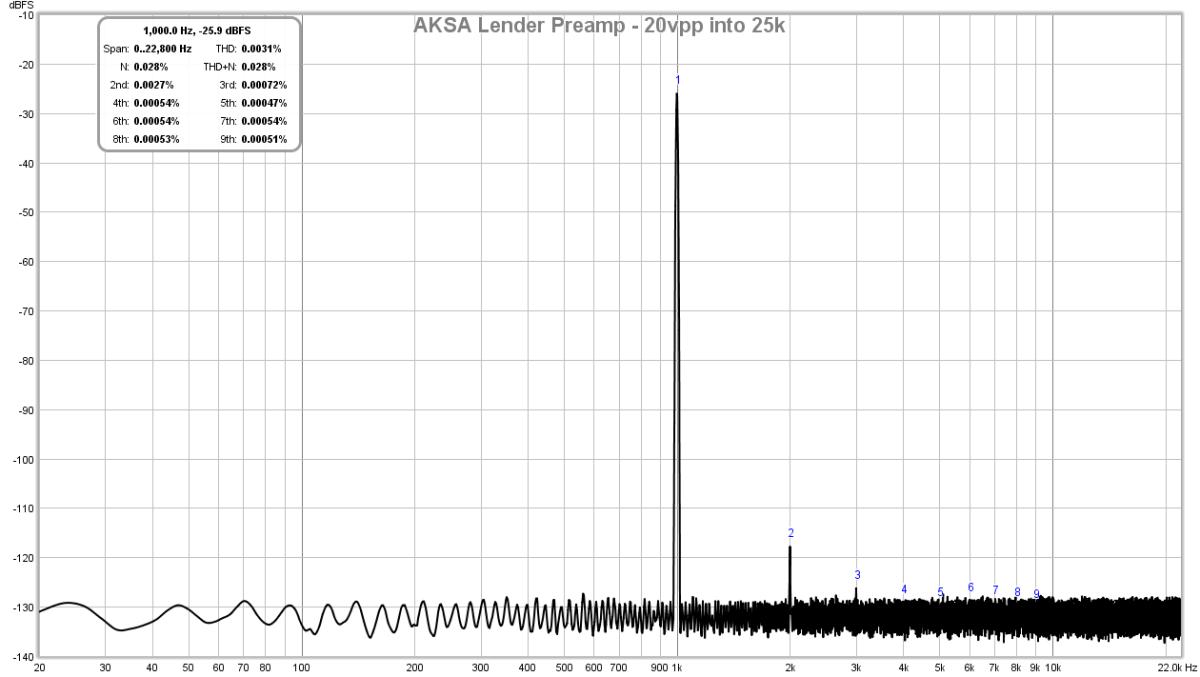 AKSA's Lender Preamp with 40Vpp Output-lender-preamp-aksa-fft-20vpp-25k-test-2-png