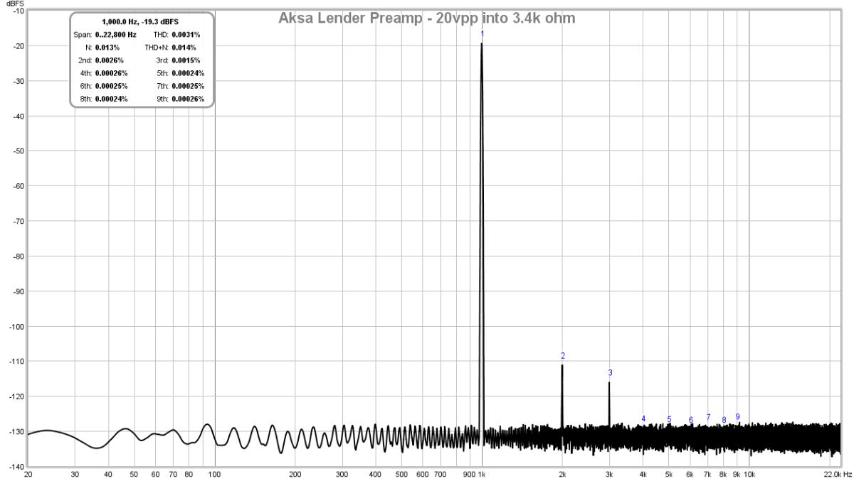 AKSA's Lender Preamp with 40Vpp Output-lender-preamp-aksa-fft-20vpp-3-4k-test-2-png