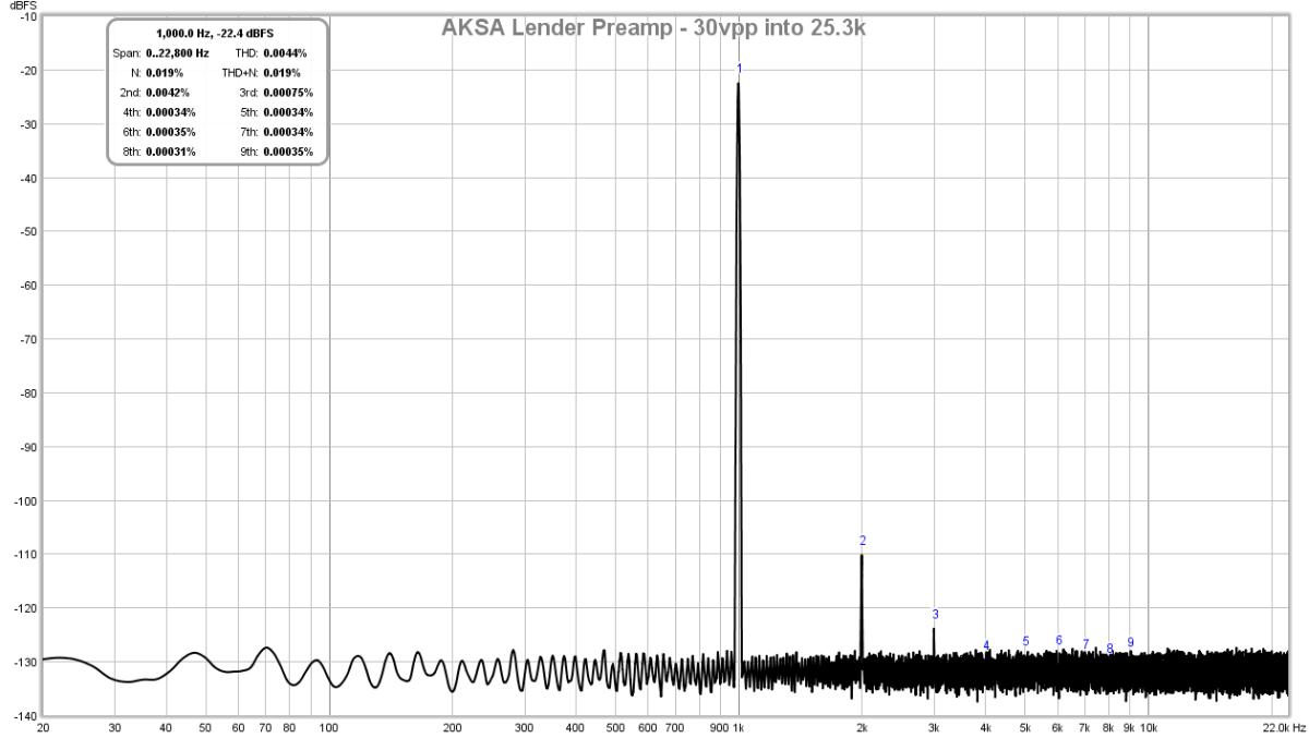 AKSA's Lender Preamp with 40Vpp Output-lender-preamp-aksa-fft-30vpp-25k-test-2-png
