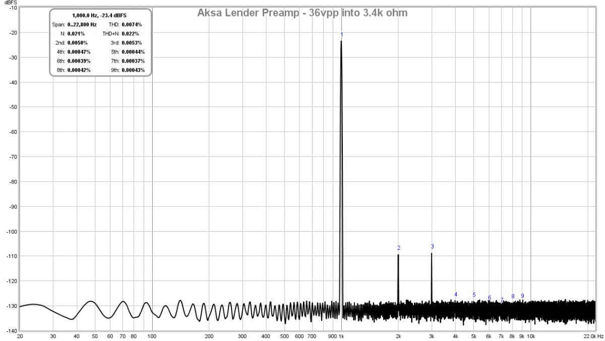 AKSA's Lender Preamp with 40Vpp Output-lender-preamp-aksa-fft-36vpp-3-4k-test-2-png