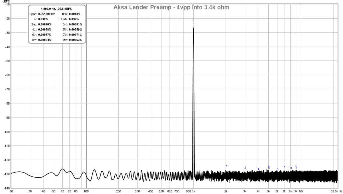 AKSA's Lender Preamp with 40Vpp Output-lender-preamp-aksa-fft-4-0vpp-3-4k-test-2-png