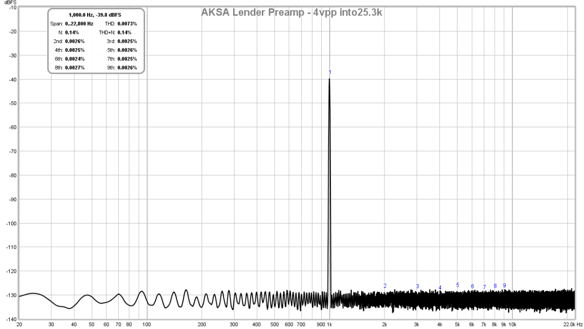 AKSA's Lender Preamp with 40Vpp Output-lender-preamp-aksa-fft-4vpp-25k-test-2-png