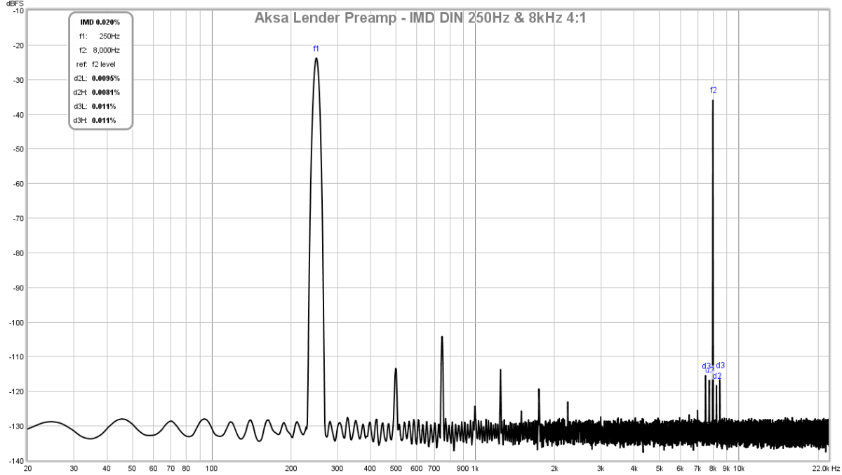 AKSA's Lender Preamp with 40Vpp Output-lender-preamp-aksa-imd-20vpp-3-4k-test-2-png
