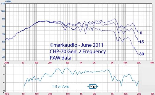 Open Baffle - Test Bed-markaudio-data-jbl-midhorn-data-png
