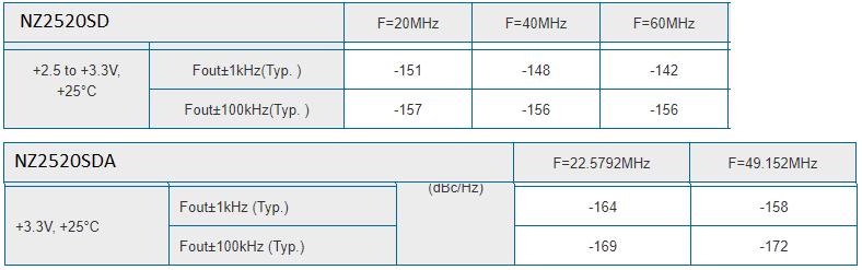 NDK NZ2520SDA oscillators group buy-nz2520sd-sda-data-png