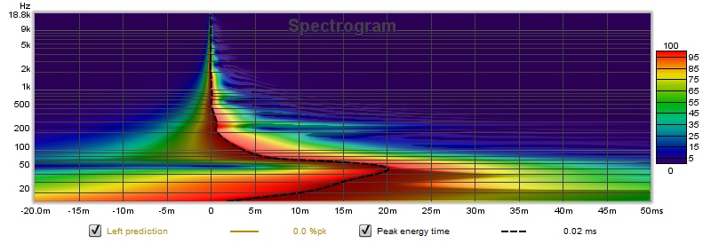 Full range line array for wall or corner placement-predicted-spectrum-left-jpg