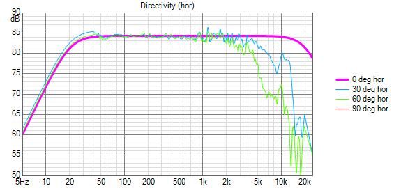 HalAir Aeralis - Fullrange Line Array (Vifa TC9-18-08)-tc9_2-png