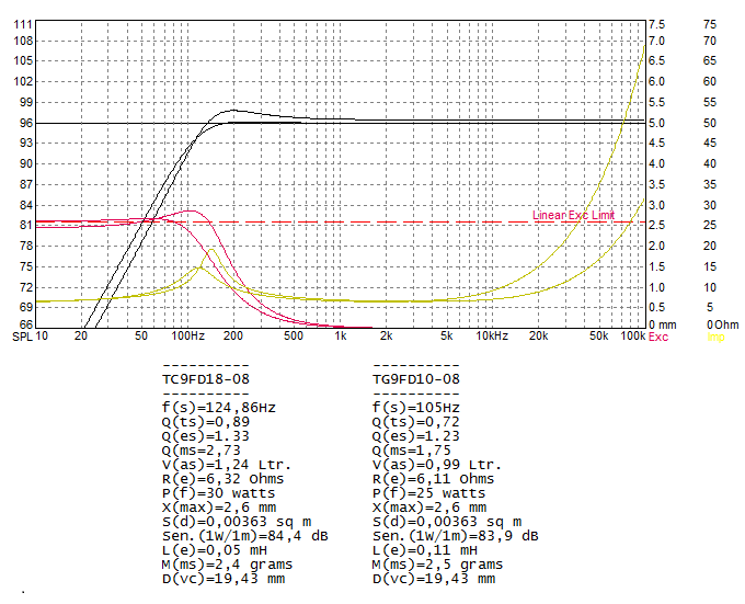 HalAir Aeralis - Fullrange Line Array (Vifa TC9-18-08)-tc9_tg9-png