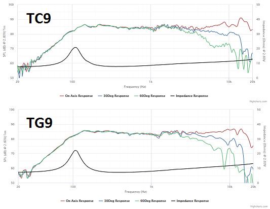 HalAir Aeralis - Fullrange Line Array (Vifa TC9-18-08)-tc9_tg9_2-png