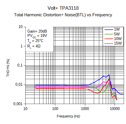 Volt+ tpa3118 testing data-thd_vs_f_19v_4r_20db-png