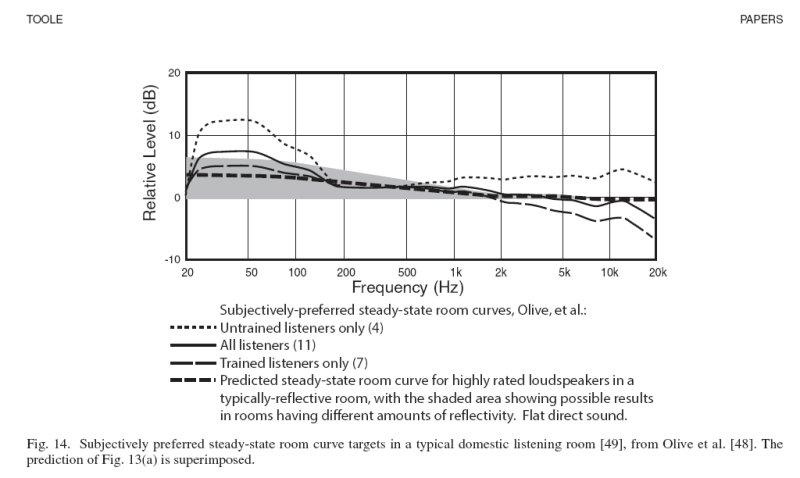 Current Harman Room Curve-toolecurve-jpg
