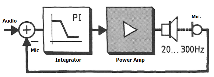 Optimising Bass Microphone Servo control-tt-regelung-prinzip-2-png